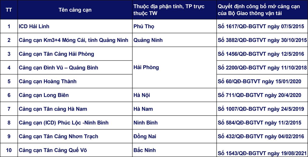 Danh sách cảng cạn tại Việt Nam